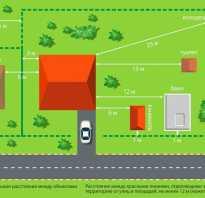 Расстояния между строениями на участке ижс