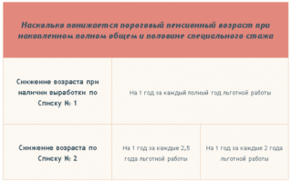 Пенсия сварщика в россии