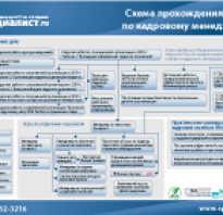Специалист по льготам и компенсациям вакансии москва