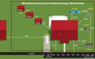 Расстояние от зданий до границ участка