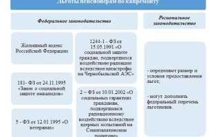 Льготы чернобыльцам по оплате капитального ремонта