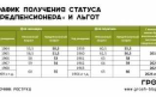 Льготы пенсионерам в алтайском крае