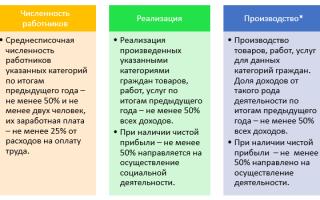 Социально значимые виды деятельности перечень